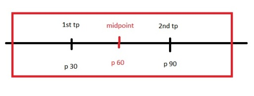 three-act-structure-with-midpoint
